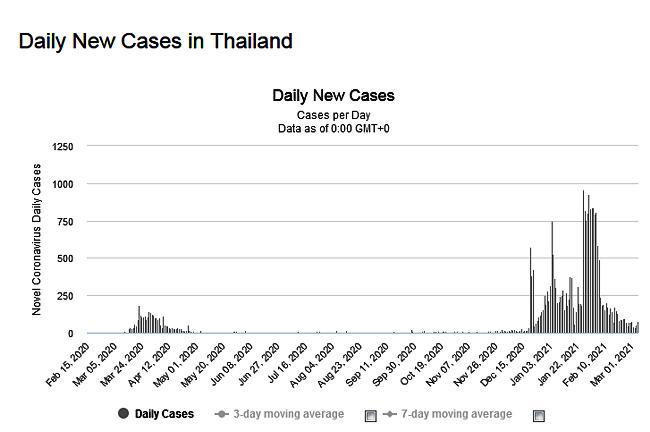 Thailand Covid Cases Per Day